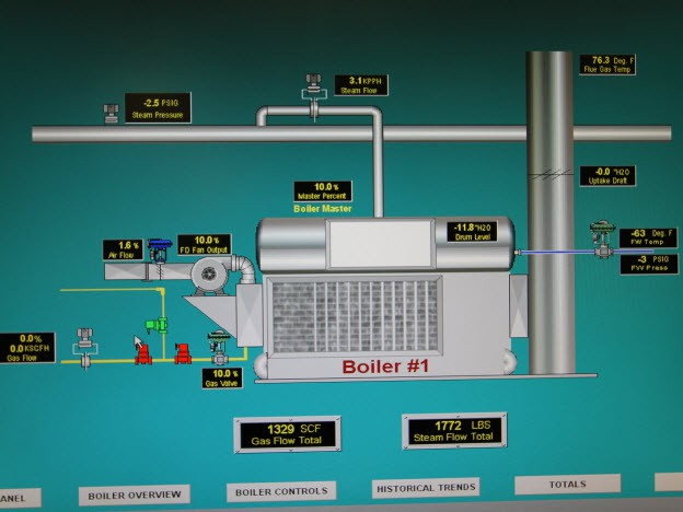 IFix Boiler Overview Graphic